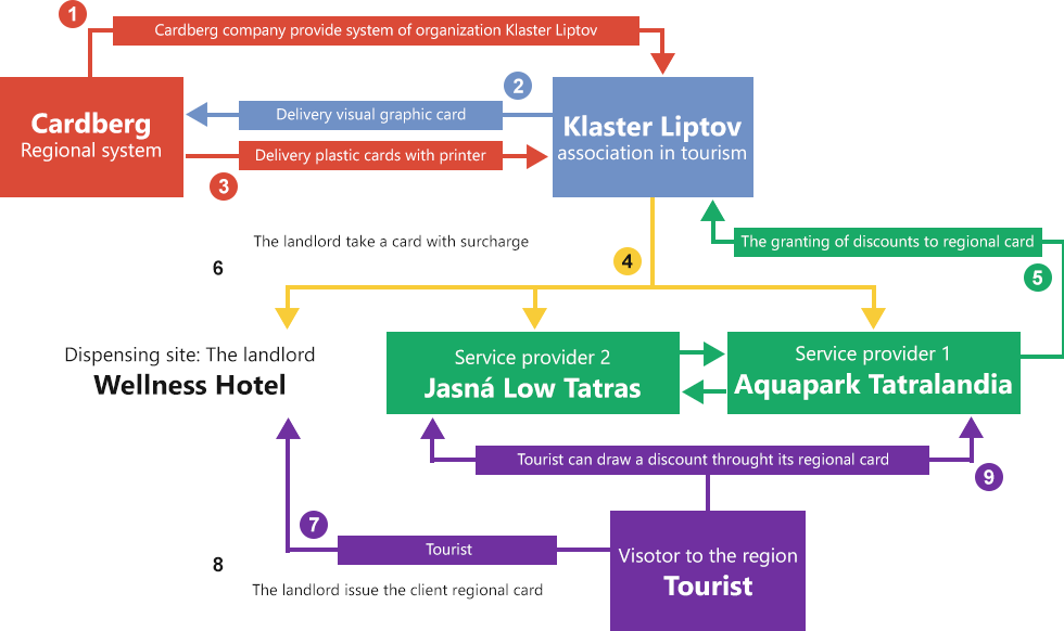 Diagram of the system application